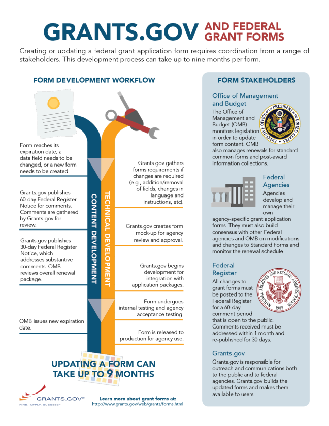 Grants.gov Federal Grants Forms Infographic