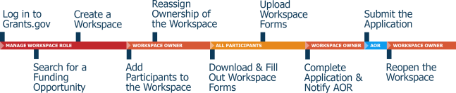 Grants.gov Workspace Workflow