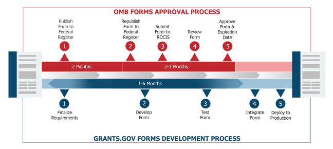 OMB Forms Approval Process