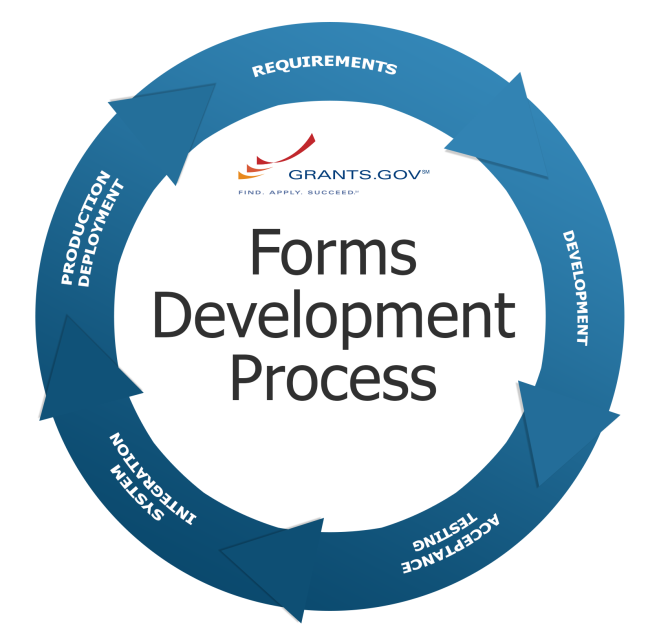 Forms Development Process