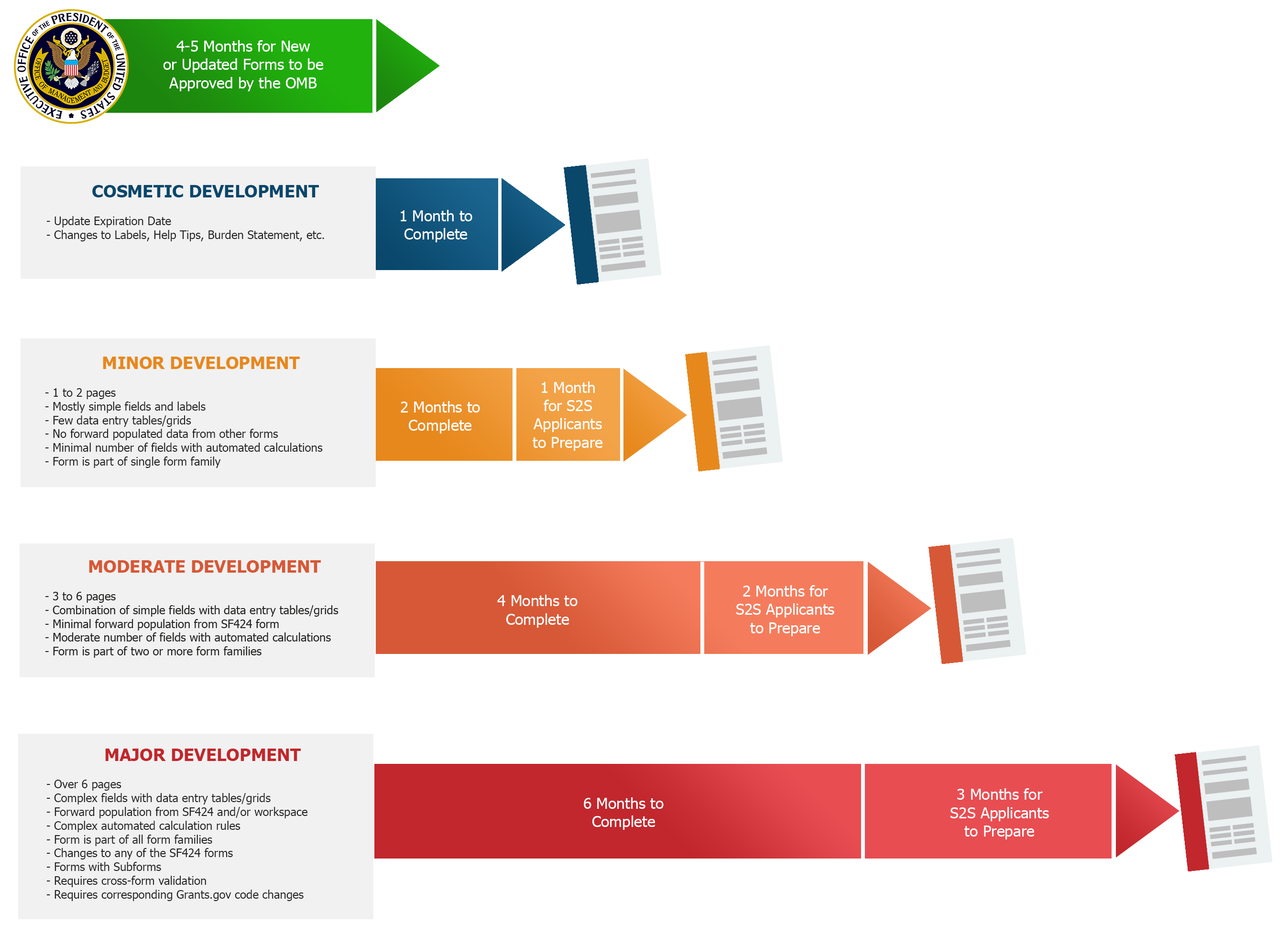 How The Government Prepares Grant Application Forms Part 3