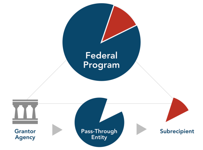 Graphic depicting a subrecipient as part of a federal program