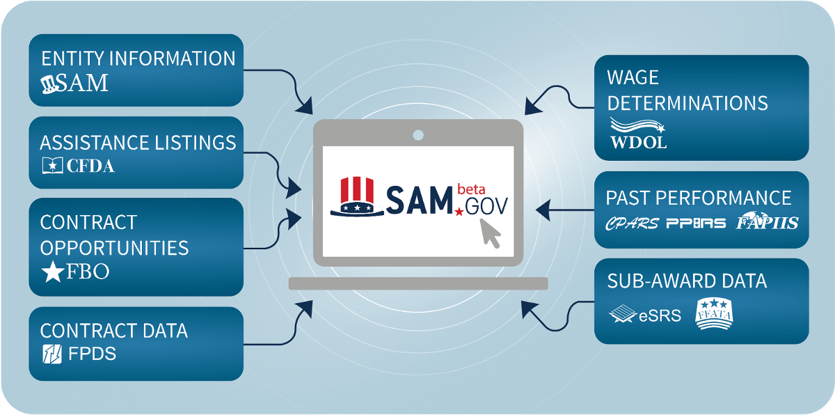 SAM.gov
