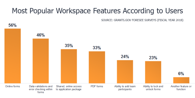 Most Popular Workspace Features