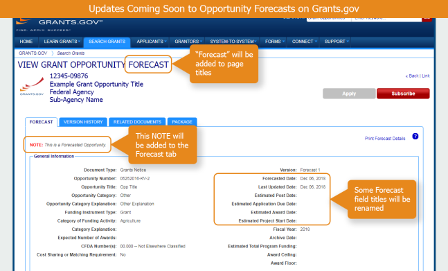 Coming soon to Opportunity Forecasts on Grants.gov